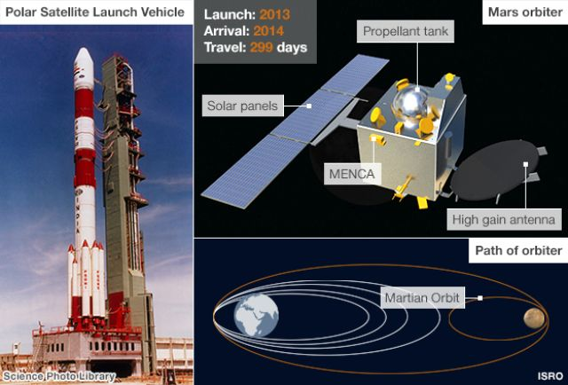 mars mission india creates history as mangalyaan - 624×423