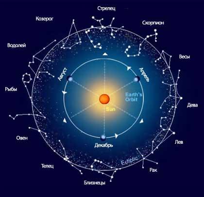 Что говорят звезды?