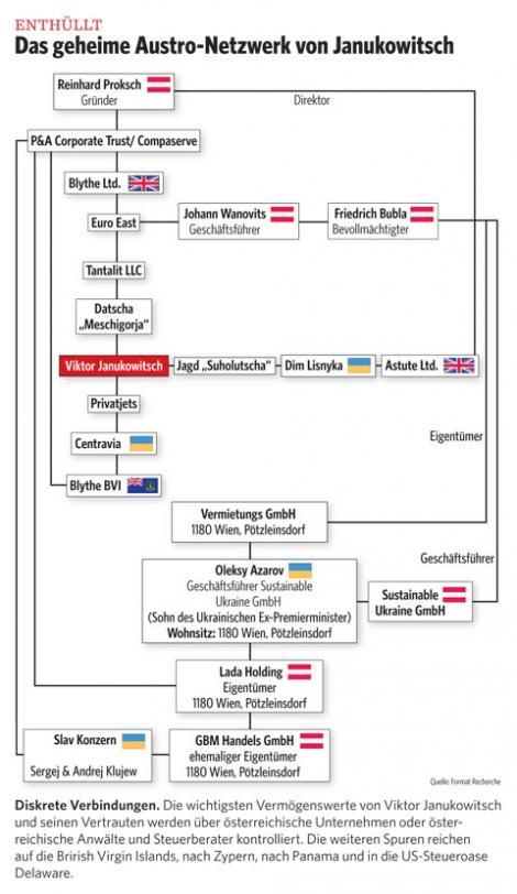 Австрийские СМИ: схема