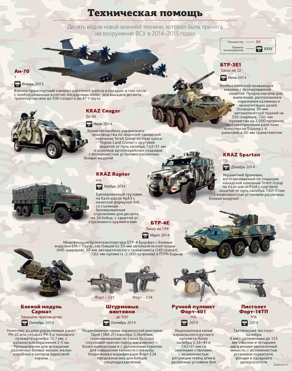 военная техника россии фото с описанием помощь