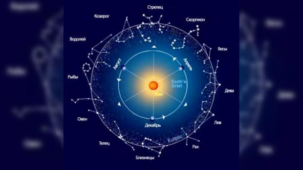 гороскоп зачатия на