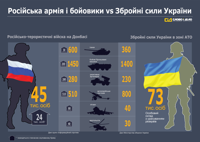 Ситуация на Донбассе остается стабильной. Террористы несколько раз обстреляли наших воинов возле Донецка, - пресс-центр АТО - Цензор.НЕТ 2790