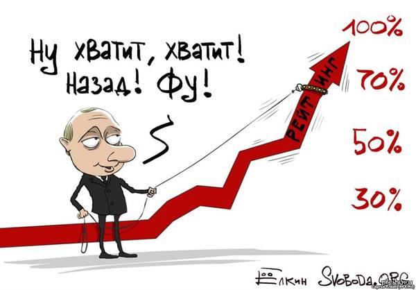Дырка в рейтинге: Уровень недоверия к путинскому режиму и у отечественных бизнесменов, и у иностранцев катастрофически низкий