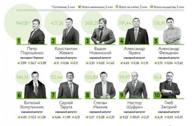 Порошенко возглавил рейтинг самых богатых политиков государства Украины