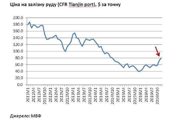 График курса доллара в украине indikator jaguar forex system
