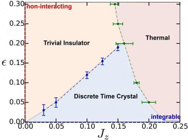 Физики создали принципиально новый вид материи— Кристаллы времени
