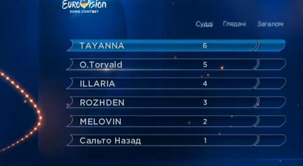 25 февраля будет определен участник от Украины на «Евровидении-2017»