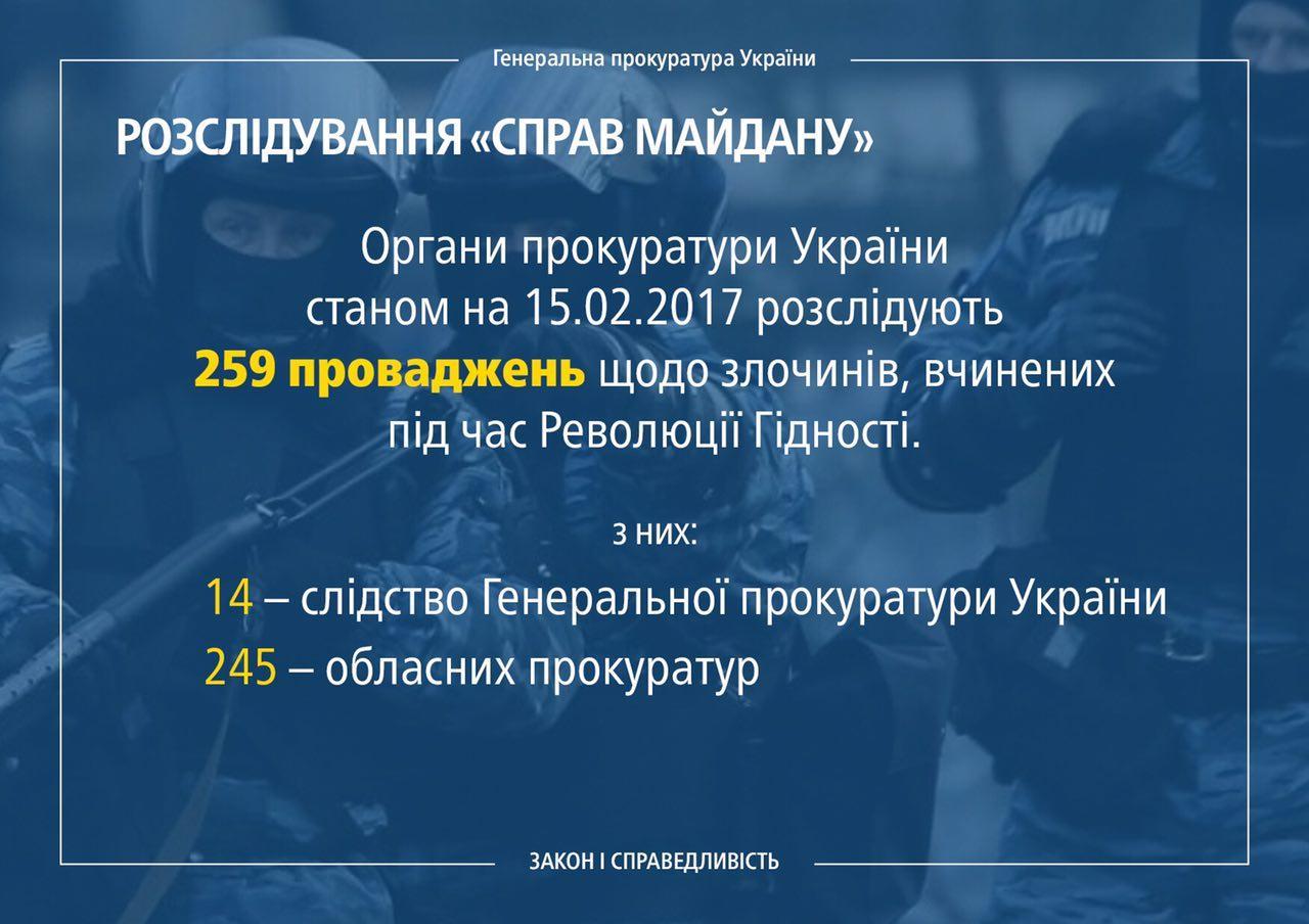Луценко: Прокуратуры расследуют 259 уголовных дел попреступлениям против участников Революции достоинства