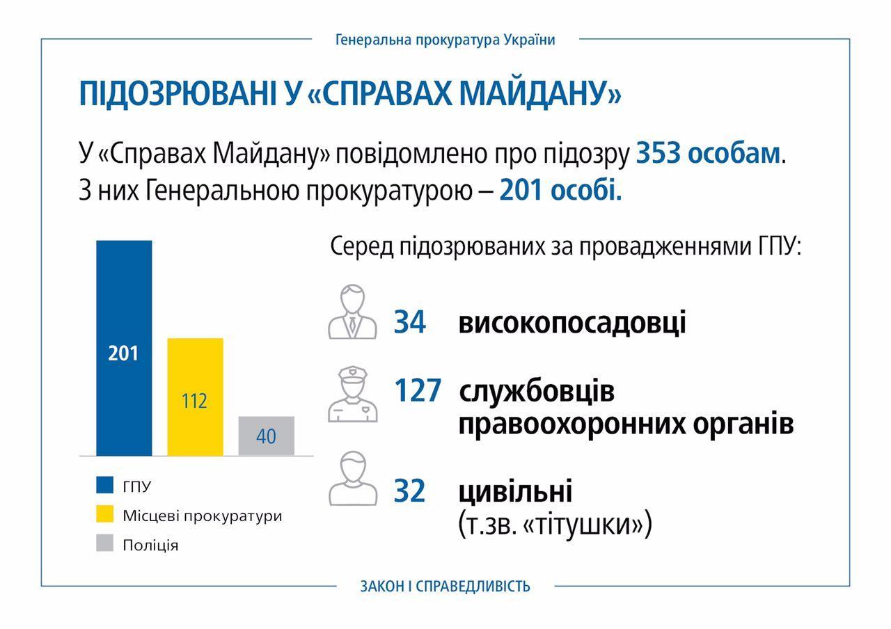 «Обращайтесь. Генинспекция работает»: Луценко сказал озадержании 2-х коррупционеров