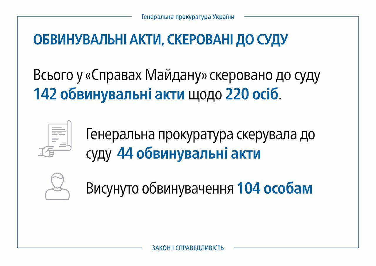 Луценко о изучении дел Майдана: 220 обвинений ориентированы всуд