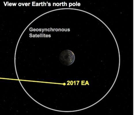 Астрономы обеспокоены повышенной активностью астероидов рядом сЗемлей