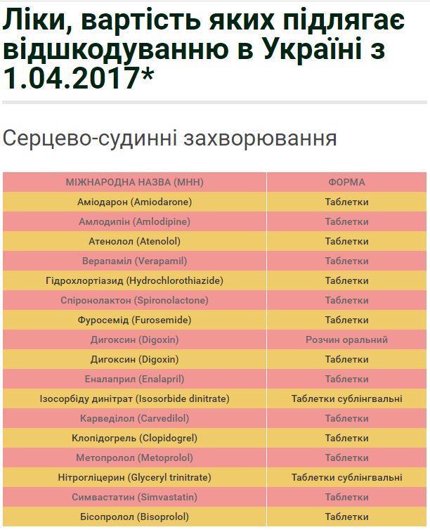 Кабмин выделил 500 млн грн налекарства для хронически больных украинцев