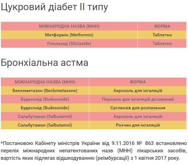 Набесплатные лекарства для украинцев выделено 500 млн грн— Гройсман