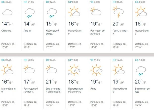Погода по барвенково на 10 дней синоптик