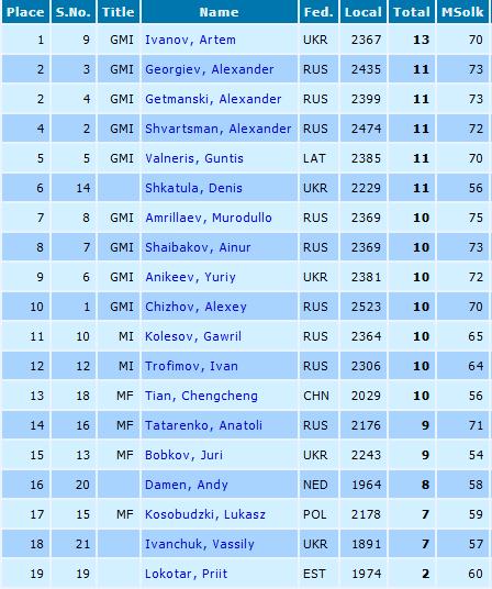 Украинец Иванов стал чемпионом мира пошашкам-100