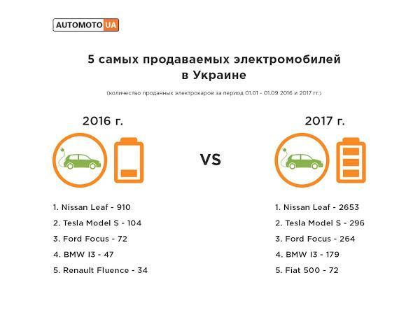 Инфографика - самые продаваемые в Украине электромобили