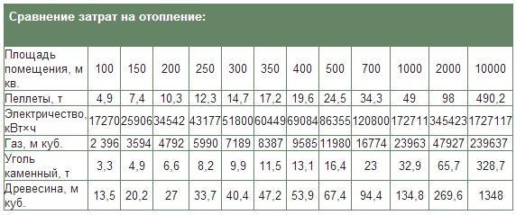 Таблица затрат энергии на разных видах топлива