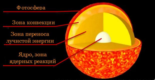 Ученые поведали, сколько магнитных бурь могут прикрыть Землю в нынешнем году