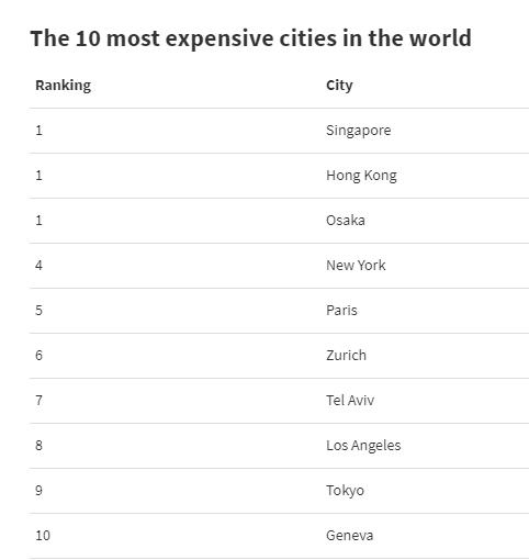дорогие города мира