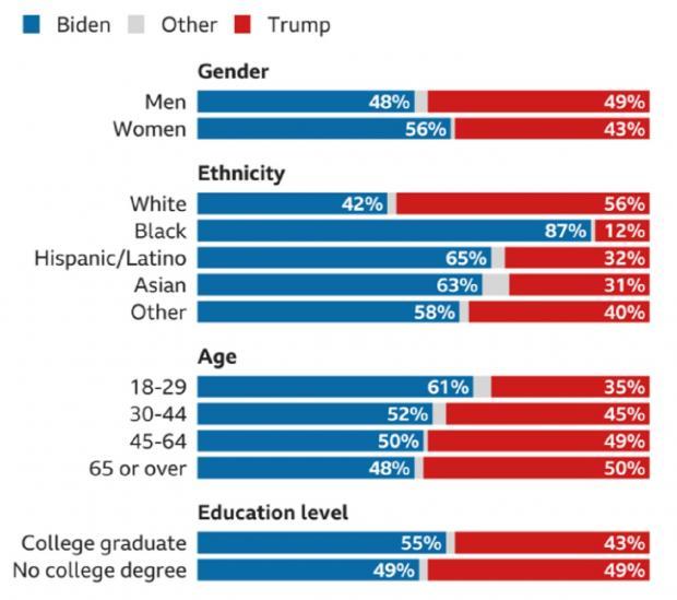 диаграмма голосования