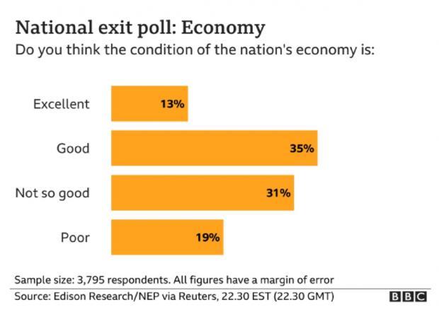 вопрос о состоянии экономики
