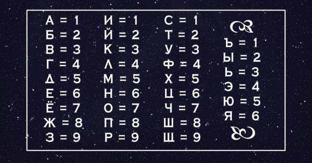 нумерологическая таблица соответствия цифр и букв