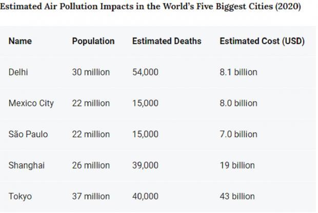 Таблица загрязненности городов