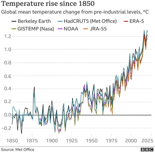 рост температуры